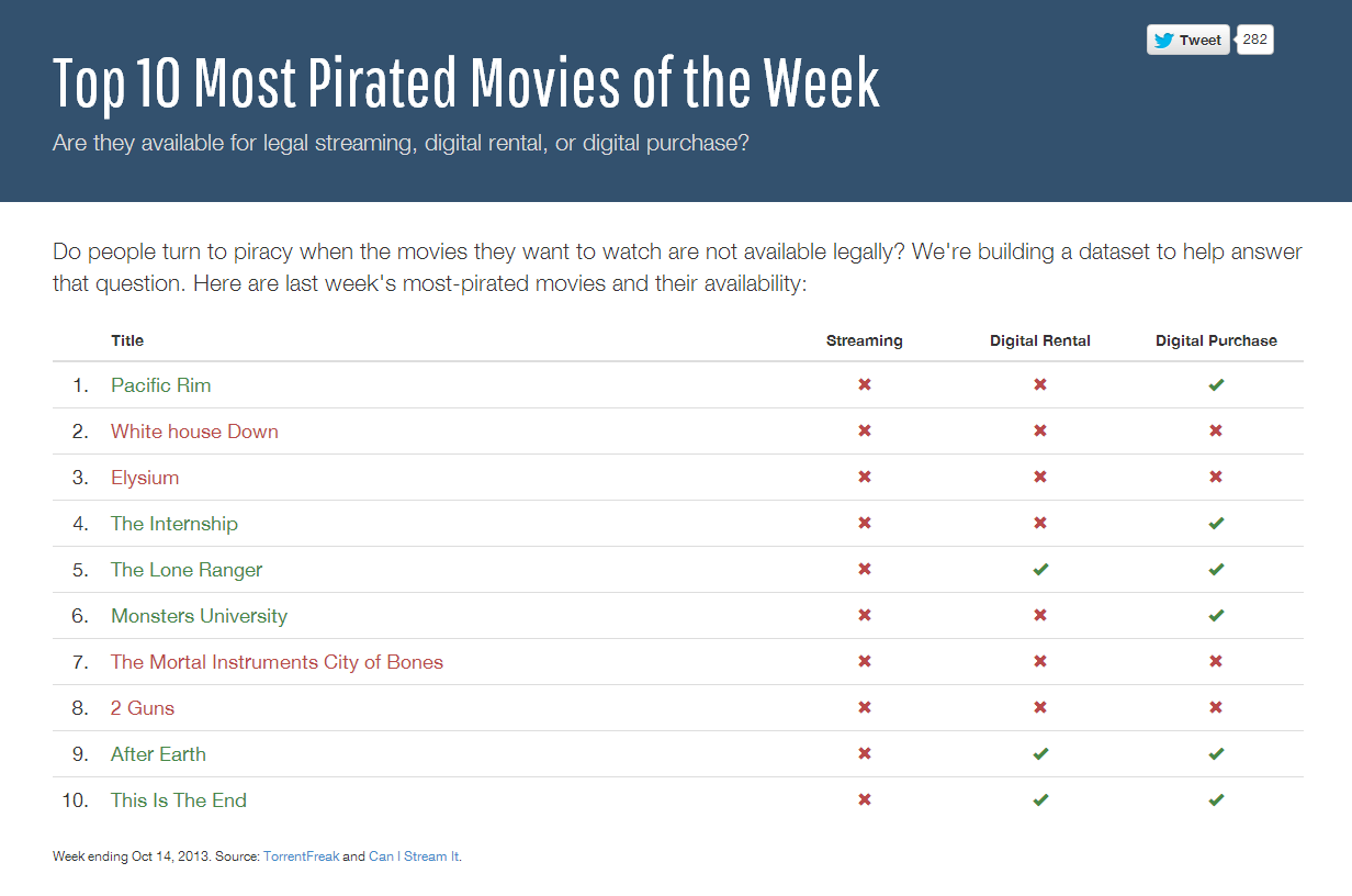 top 10 most pirated movies